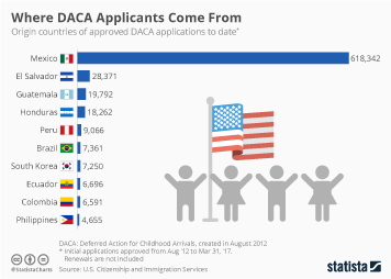 Infographic: Where DACA Applicants Come From  | Statista