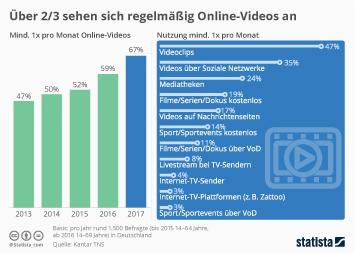 Infografik: Über 2/3 sehen sich regelmäßig Online-Videos an | Statista