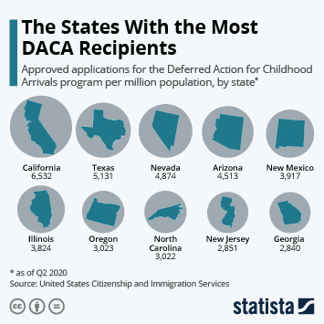 Infographic: The States With the Most DACA Recipients | Statista