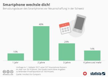 Infografik - Benutzungsdauer des Smartphones vor Neuanschaffung in der Schweiz