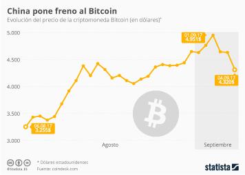 Infografía - China consigue frenar temporalmente a Bitcoin