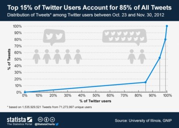 Infographic - Top 15% of Twitter Users Account for 85% of All Tweets