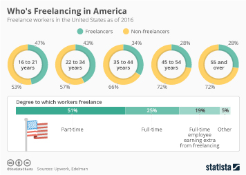 Infographic: Who's Freelancing in America? | Statista