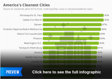 Infographic: America's Cleanest Cities  | Statista