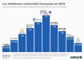 Infographie - Les meilleures universités françaises en 2018