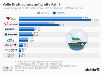 Infografik - Umsatz Kreuzfahrtanbieter in Deutschland