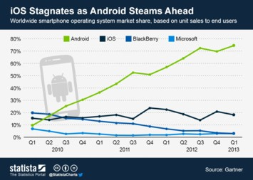 Infographic - iOS Stagnates as Android Steams Ahead