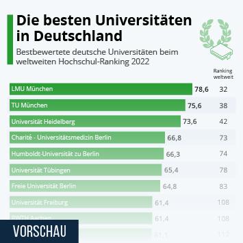Link zu Die besten Universitäten in Deutschland Infografik