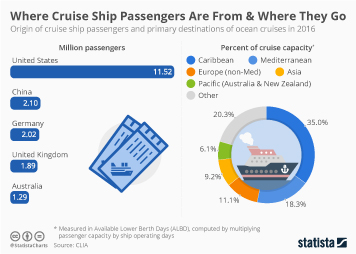 Cruise industry Infographic - Where Cruise Ship Passengers Are From & Where They Go