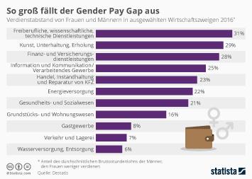 Infografik - So groß fällt der Gender Pay Gap aus