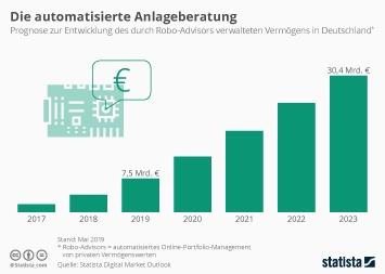 Infografik - Von Robo-Advisors verwaltetes Anlagevermoegen in Deutschland bis 2021
