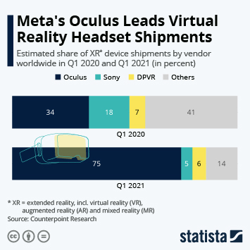 Infographic: Facebook's Virtual Reality Is Gaining on Sony | Statista
