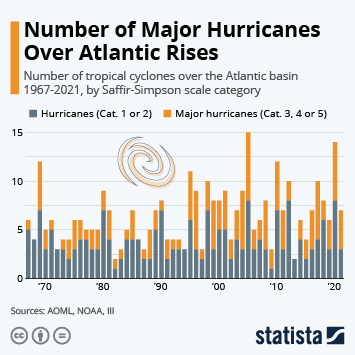 Infographic: Are There More Hurricanes Today Than 100 Years Ago? | Statista