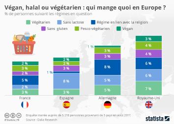Infographie: Végan, halal ou végétarien : qui mange quoi en Europe ? | Statista