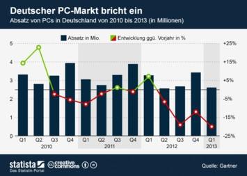 Infografik - PC-Absatz in Deutschland