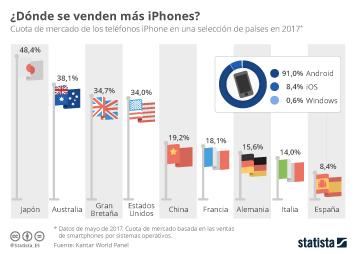 Infografía - España, un mercado complicado para iPhone