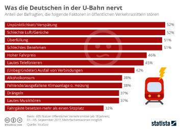 Infografik - Was die Deutschen in der U-Bahn nervt