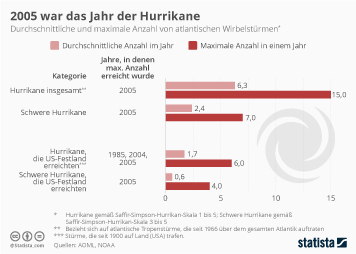Infografik - Durchschnittliche und maximale Anzahl von atlantischen Wirbelstuermen