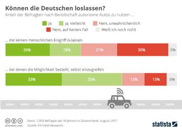 Infografik - Bereitschaft zur nutzung autonomer Autos in Deutschland