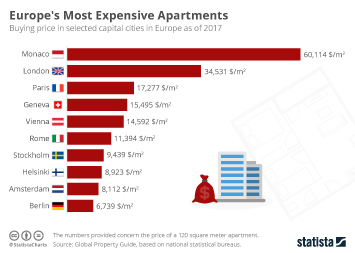 Infographic - Europe's most expensive apartments