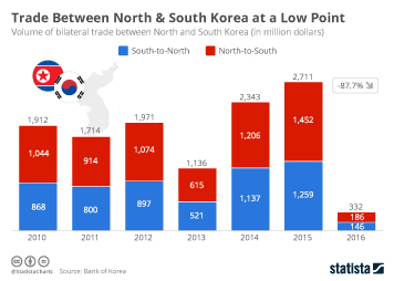 Infographic - Volume of bilateral trade between North and South Korea
