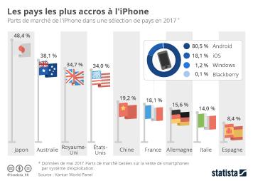 Infographie - Les pays les plus accros à l'iPhone