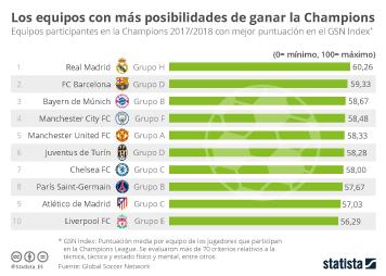 Infografía: El Real Madrid, el equipo más en forma de la Champions | Statista