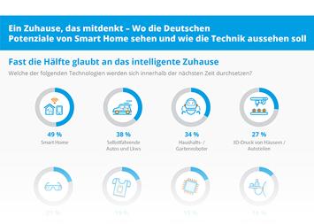 Infografik - Umfrage zu Potenzialen von Smart Home und der Anwendung der Technik