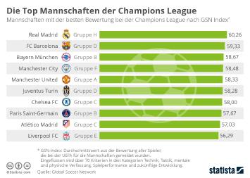 Infografik - Die Top Mannschaften der Champions League