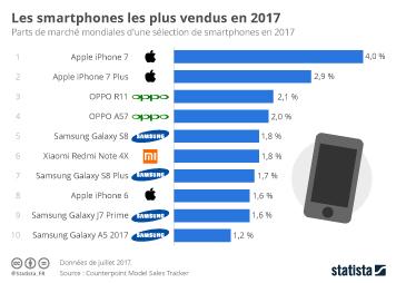 Infographie - Les smartphones les plus vendus en 2017