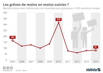 Infographie: Les grèves de moins en moins suivies ? | Statista
