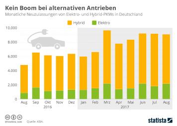 Infografik - Monatliche Neuzulassungen von Elektro und Hybrid Autos in Deutschland
