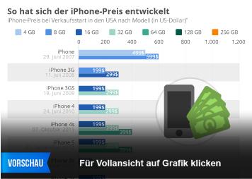 Infografik: So hat sich der iPhone-Preis entwickelt | Statista