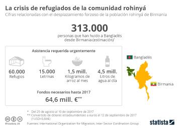 Infografía: Más de 300.000 refugiados de la comunidad rohinyá necesitan asistencia | Statista