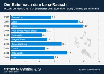 Infografik - TV- Zuschauer beim Eurovision Song Contest