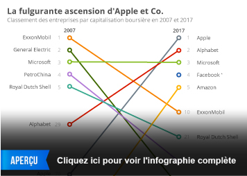 Infographie - La fulgurante ascension d'Apple et Co.