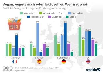 Infografik: Vegan, vegetarisch oder laktosefrei: Wer isst wie? | Statista