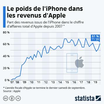 Infographie: Apple en pleine forme grâce à l'iPhone | Statista