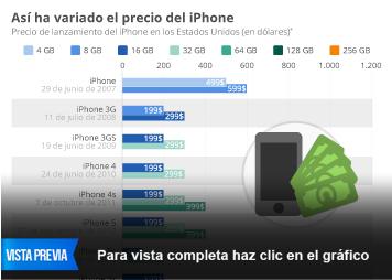 Infografía: Todos los modelos de iPhone presentados por Apple | Statista