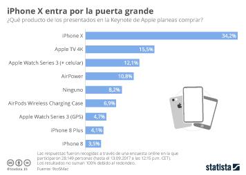 Infografía - El iPhone X, el producto más deseado de los presentados en la Keynote de Apple