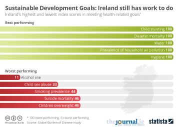 Infographic - Sustainable Development Goals: Ireland still has work to do
