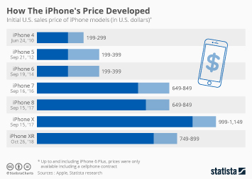 Infographic: How The iPhone's Price Developed  | Statista