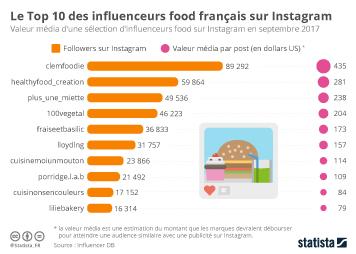 Infographie - Le Top 10 des influenceurs food français sur Instagram