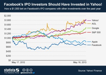 Infographic - Facebook's IPO Investors Should Have Invested in Yahoo!