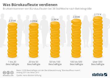 Infografik - Was Bürokaufleute verdienen