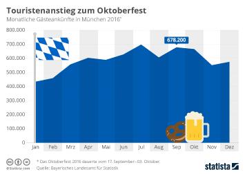Infografik - Touristenanstieg zum Oktoberfest