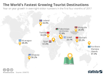 Infographic: The World's Fastest Growing Tourist Destinations  | Statista