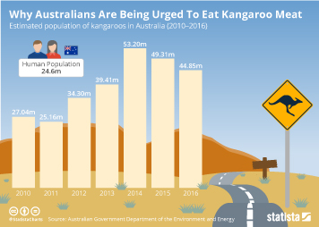 Infographic - Why Australians Are Being Urged To Eat Kangaroo Meat