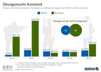 Infografik - Anzahl der teilnehmenden Soldaten an Militaeruebungen der NATO und Russlands