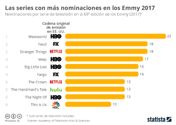 Infografía - Las series con más nominaciones en los premios Emmy